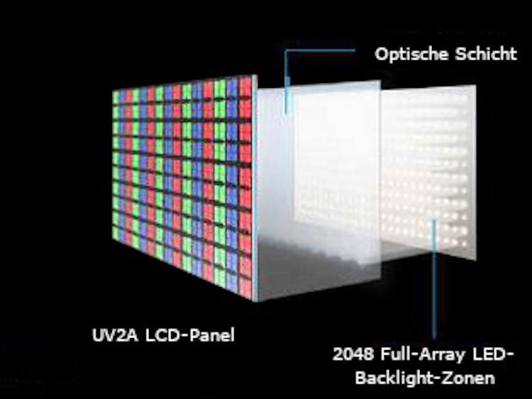 UV2A-Panel